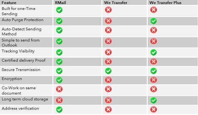 RMail vergelijken met WeTransfer.jpg
